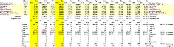 Love The Crisis - Portfolio & Cash Flow Summary - October 2013