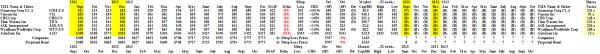 Love The Crisis - Prices & Portfolio - October 2013