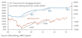 Quantitative Easing and the S&P 500