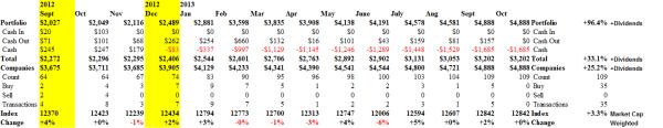 S&P TSX Hangdog Market - Cash Flow - October 2013