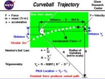 The Curve Ball Trajectory Courtesy: NASA