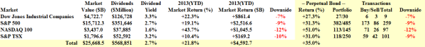 Aggregate Market Returns - November 2013