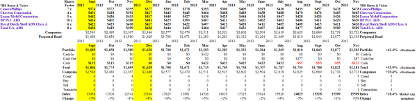 Big Oil - Portfolio & Cash Flow - November 2013