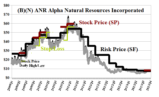 Alpha Natural Resources Subsidiaries