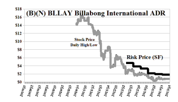 (B)(N) BLLAY Billabong International ADR
