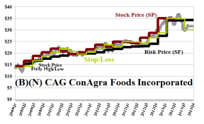 (B)(N) CAG ConAgra Foods Limited