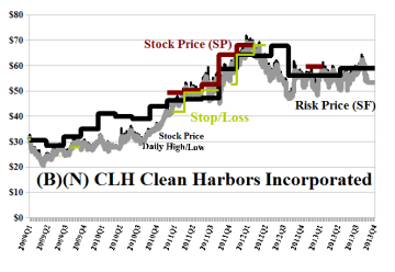 (B)(N) CLH Clean Harbors Incorporated