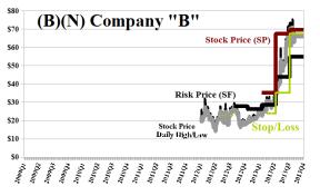 (B)(N) Company