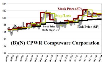(B)(N) CPWR Compushare Corporation