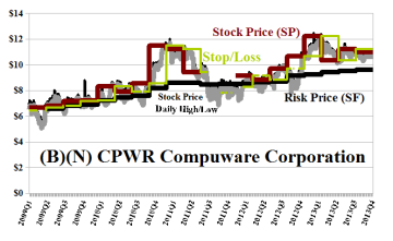 (B)(N) CPWR Compushare Corporation