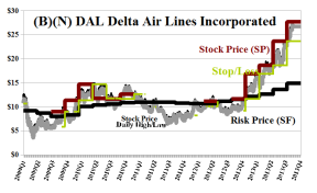 (B)(N) DAL Delta Air Lines Incorporated
