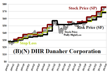 (B)(N) DHR Danaher Corporation
