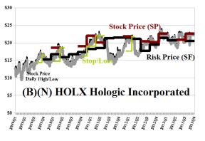 (B)(N) HOLX Hologic Incorporated