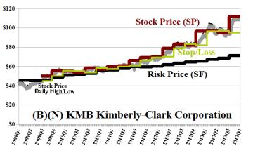 (B)(N) KMB Kimberly-Clark Corporation