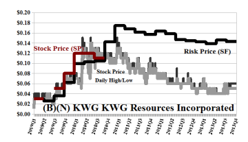 (B)(N) KWG KWG Resources Incorporated