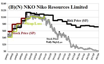 (B)(N) NKO Niko Resources Limited