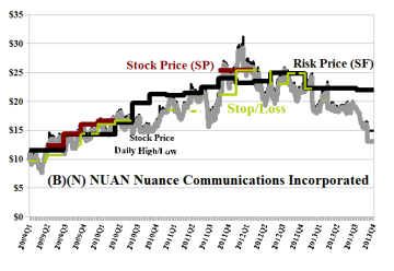 (B)(N) NUAN Nuance Communications Incorporated