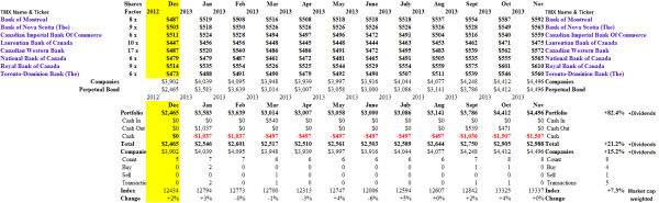 (B)(N) The Canadian Bank Act - Portfolio & Cash Flow Summary - November 2013