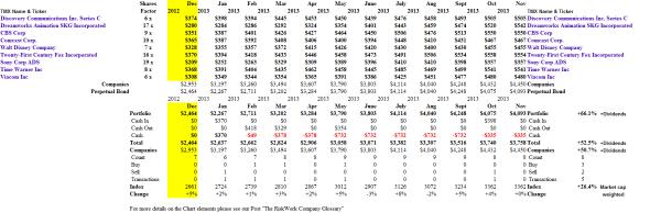 (B)(N) The Producers - Portfolio & Cash Flow Summary - November 2013