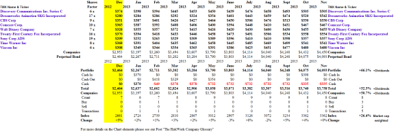 (B)(N) The Producers - Portfolio & Cash Flow Summary - November 2013
