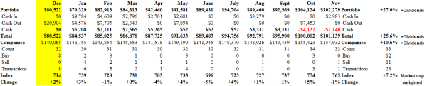 S&P TSX 60 - Portfolio & Cash Flow Summary - November 2013 - In Brief