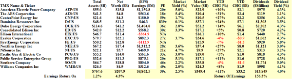 The Dow Jones Utilities - Fundamentals - November 2013
