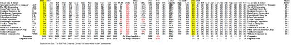 The Dow Jones Utilities - Prices & Portfolio - November 2013