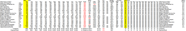 The Dow Transports - Prices & Portfolio - November 2013