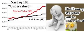 The Nasdaq 100 Undervalued