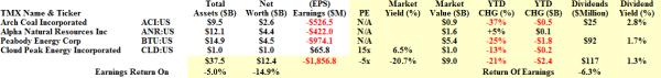 US Coal - Fundamentals - November 2013