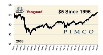 $1 in VTSMX over $1 in PTTRX