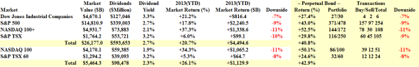 Aggregate Market Returns - December 12 2013