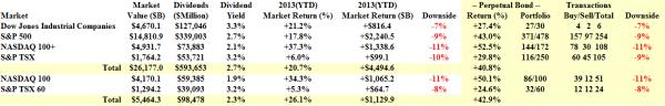 Aggregate Market Returns - December 12 2013