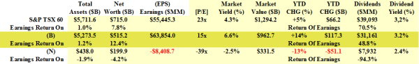 Arbitrage in the S&P TSX 60