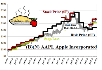 (B)(N) AAPL Apple Incorporated & Pie - December 2013