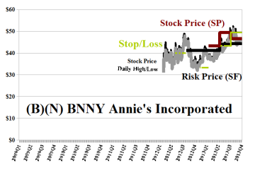 (B)(N) BNNY Annie's Incorporated