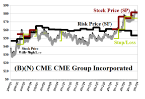(B)(N) CME CME Group Incorporated