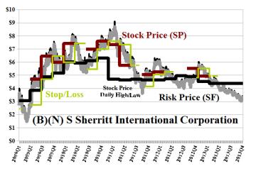 (B)(N) S Sherritt International Corporation