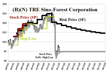 (B)(N) TRE Sino-Forest Corporation