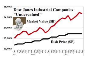 Dow Jones Industrial Companies - Undervalued