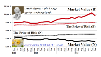 Fair Value For A Stock Price - The Price of Risk