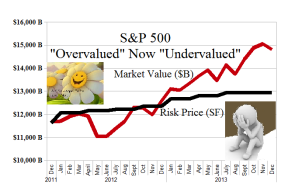 S&P 500 Overvalued Undervalued