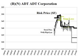(B)(N) ADT ADT Corporation