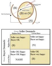 (B)(N) Buyer Happy Seller Happy
