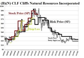 (B)(N) CLF Cliffs Natural Resources Incorporated - January 2014
