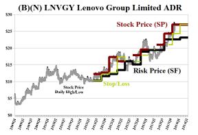 (B)(N) LNVGY Lenovo Group Limited ADR