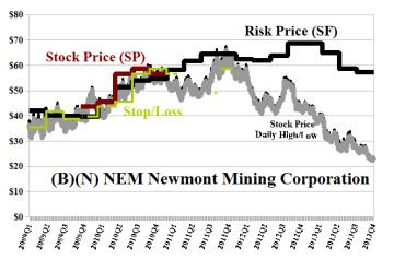 (B)(N) NEM Newmont Mining Corporation