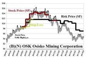 (B)(N) OSK Osisko Mining Corporation