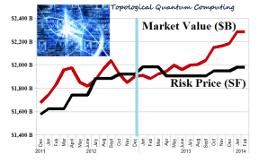 (B)(N) The Undervalued Big Tech - January 2014