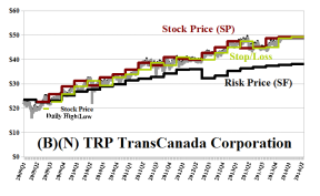 (B)(N) TRP TransCanada Corporation - January 2014